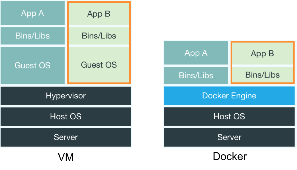 vm-vs-docker-architecture